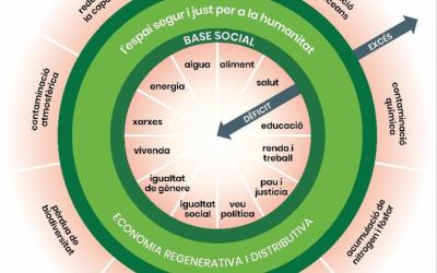 Economia rosquilla o donut, que contempla les necessitats i els límits