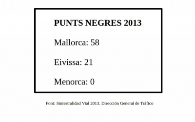 Menorca és l'illa amb les carreteres més segures i sense punts negres.